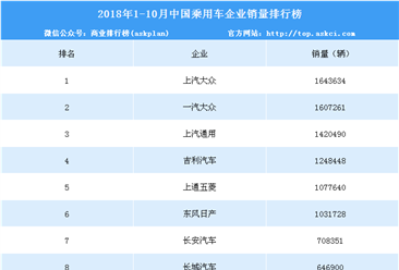 2018年1-10月中国乘用车企业销量排行榜(TOP15)