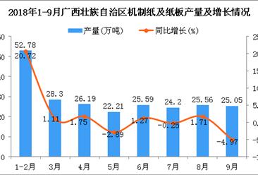 2018年1-9月广西壮族自治区机制纸及纸板产量同比增长3.86%