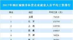 31省市城镇非私营企业就业人员平均工资排行榜:北京/上海/西藏位列前三(附榜单)