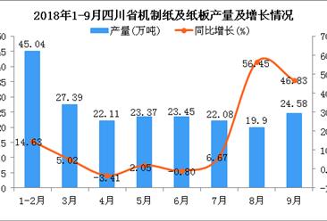 2018年1-9月四川省机制纸及纸板产量及增长情况分析(附图)
