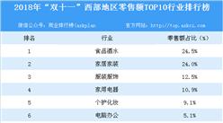 """2018年""""双十一""""西部地区零售额TOP10行业排行榜"""