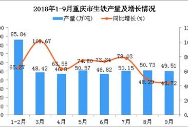 2018年1-9月重庆市生铁产量及增长情况分析:同比增长66.65%