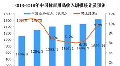 2018年中国体育用品市场规模及发展趋势分析(图)