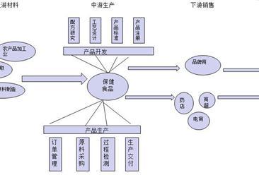 中国保健食品市场产业链及行业规模预测分析
