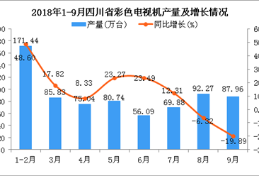 2018年9月四川省彩色电视机产量为87.96万台 同比下降近2成