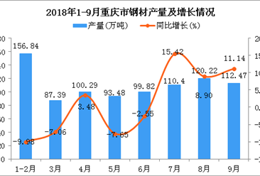 2018年1-9月重庆市钢材产量及增长情况分析:同比增长0.55%