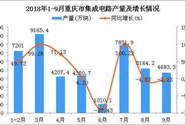 2018年1-9月重庆市集成电路产量为43634万块 同比增长14.23%