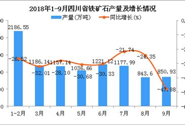 2018年1-9月四川省铁矿石产量及增长情况分析