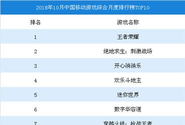 2018年10月中国移动游戏市场数据汇总(附排行榜)