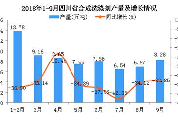 2018年1-9月四川省合成洗涤剂产量为68.78万吨 同比下降34.11%