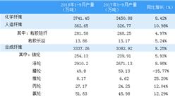 2018年前三季度中国化纤行业市场运行情况分析