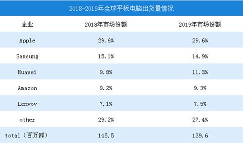2018年全球平板电脑出货量数据预测分析:华为出货量有望超亚马逊