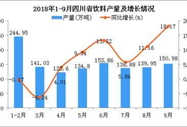 2018年1-9月四川省饮料产量为1225.05万吨 同比增长6%