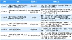 2018年中国最新涂料行业政策汇总分析