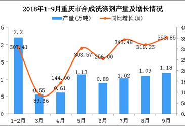 2018年9月重庆市合成洗涤剂产量持续增长 产1.18万吨