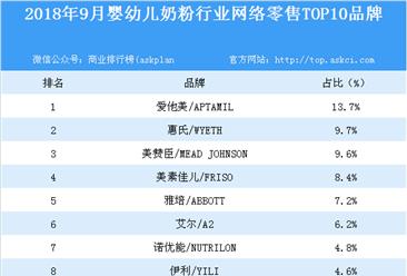 2018年9月婴幼儿奶粉行业网络零售TOP10品牌排行榜