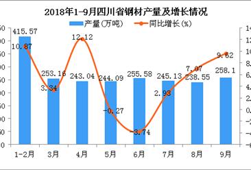 2018年1-9月四川省钢材产量为2153.22万吨 同比增长5.38%