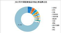 2018年中国保健食品市场份额排名分析:无限极占比最高