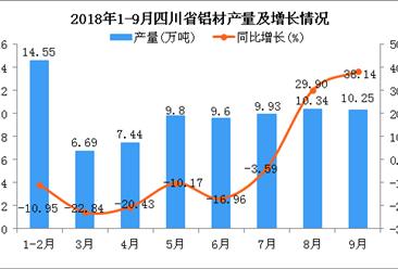 2018年1-9月四川省铝材产量为78.6万吨 同比增长67.09%
