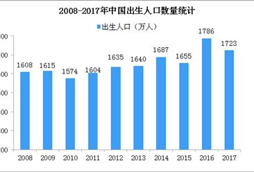 孕期保健保健作用明显 孕妇保健品市场规模逼近300亿(图)