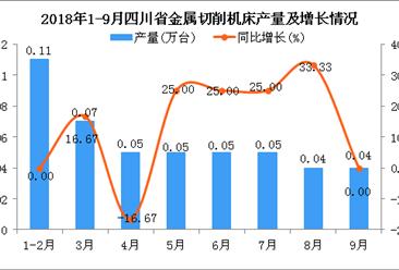 2018年1-9月四川省金属切削机床产量为0.46万台 同比增长9.52%