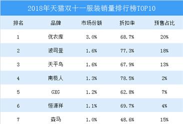 2018天猫双十一服装销量排行榜TOP10:优衣库第一