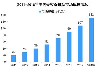 美容保健品成新寵 2018年中國美容保健品市場規模有望超120億(圖)