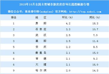 10月新房房价涨跌排行榜:贵州领涨全国 深圳跌幅最大(附榜单)