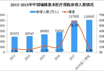 医院雇没病的人住院骗医保 2018中国医保参保人数及收支情况分析(图)