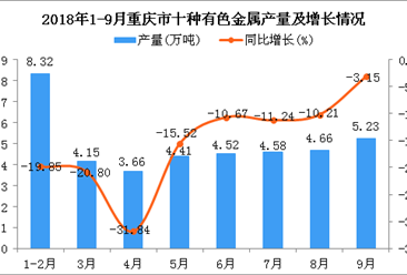 2018年1-9月重庆市十种有色金属产量同比下降15.93%