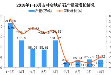 2018年1-10月吉林省铁矿石产量为786.04万吨 同比下降33.37%