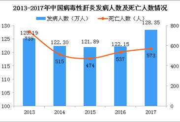 我国是肝病大国 2020年中国肝病药市场规模达千亿(图)