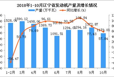2018年1-10月辽宁省发动机产量同比增长28.9%