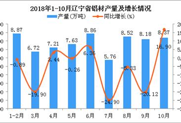 2018年10月辽宁省铝材产量回暖 同比增长近2成