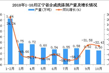 2018年1-10月辽宁省合成洗涤剂产量为6.4万吨 同比下降42.55%
