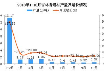 2018年1-10月吉林省铝材产量低迷同比增长49.1%