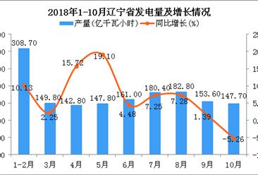 2018年1-10月辽宁省发电量同比增长6.8%