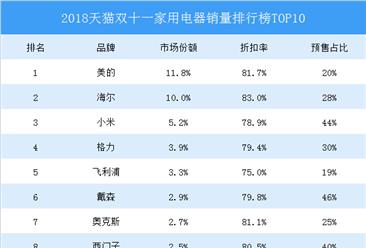 2018天猫双十一家电销量排行榜TOP10:美的夺冠  小米季军