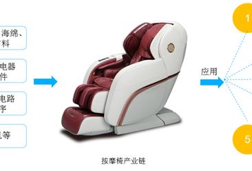 中国按摩椅市场产业链及发展趋势分析一览(附产业链全景图)