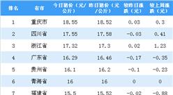 2018年11月16日全国各省市生猪价格排行榜:重庆生猪价格最高(附排名)