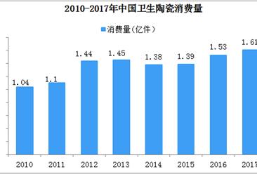 外企纷纷布局国内卫生陶瓷市场   中国企业如何实现弯道超车?