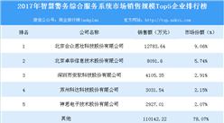 2017年智慧警务综合服务系统市场销售规模Top5企业排行榜