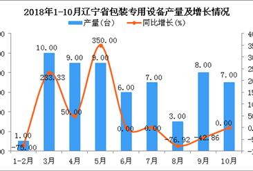 2018年1-10月辽宁省包装专用设备产量同比下降3.23%