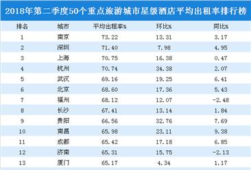 2018年二季度50个重点旅游城市星级酒店入住率排行榜:南京/深圳/上海前三