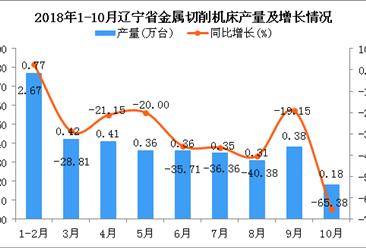 2018年1-10月辽宁省金属切削机床产量为3.54万台 同比下降28.19%