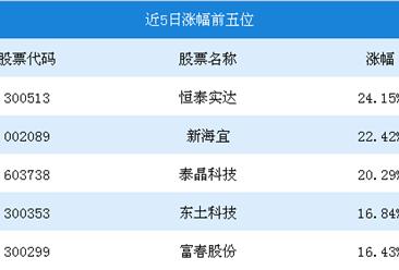 2018年11月5G概念行情周报:恒泰实达5日涨幅为24.15%(11.12-11.16)