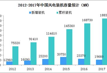 2018年中国风力发电行业现状及趋势分析(图)
