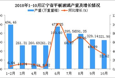 2018年1-10月辽宁省平板玻璃产量及增长情况分析:同比增长35.71%