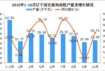 2018年1-10月辽宁省交流电动机产量同比增长28.37%