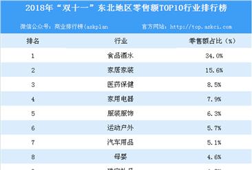 """2018年""""双十一""""东北地区零售额TOP10行业排行榜"""